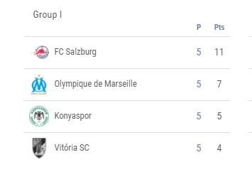 Konyaspor UEFA Avrupa Liginde Gruptan Çıkma İhtimalı Var mı