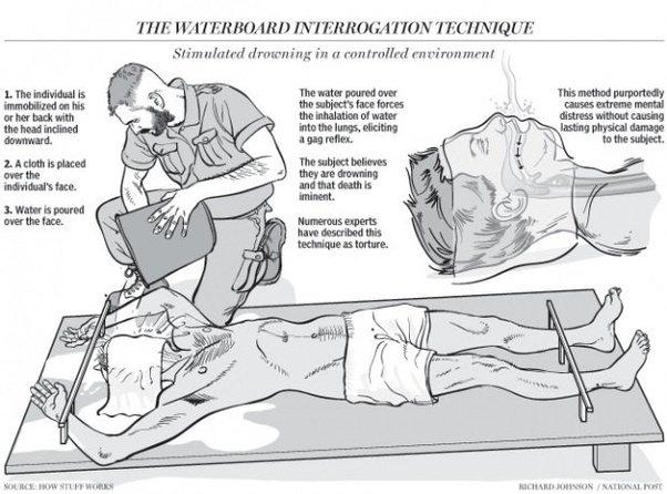 Waterboarding İşkence Yöntemi Nedir, Nasıl Uygulanır