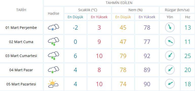 Bugün Hava Nasıl Olacak 1 Mart 2018 | İstanbul Beyaza Büründü